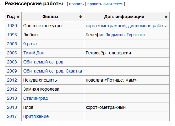 Таблица из Википедии с режиссёрскими работами Фёдора Бондарчука по состоянию на 2016 год.